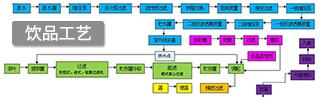 果汁飲(yin)料生產線工藝流程圖