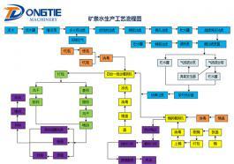 矿泉水生产工艺流程图