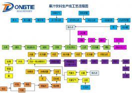 果汁饮料生产线工艺流程图