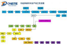 功能保健饮料生产线工艺流程