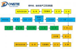 纯牛奶、酸奶生产工艺流程图