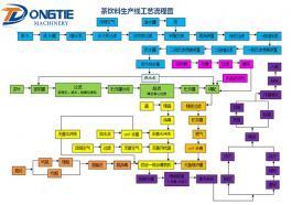 茶饮料生产线工艺流程图