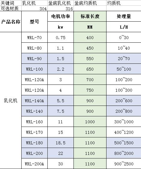 易胜博官网网站乳化机型号规格